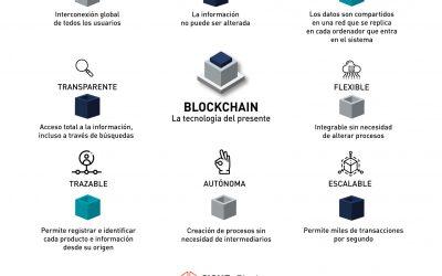 Blockchain, la tecnología del presente
