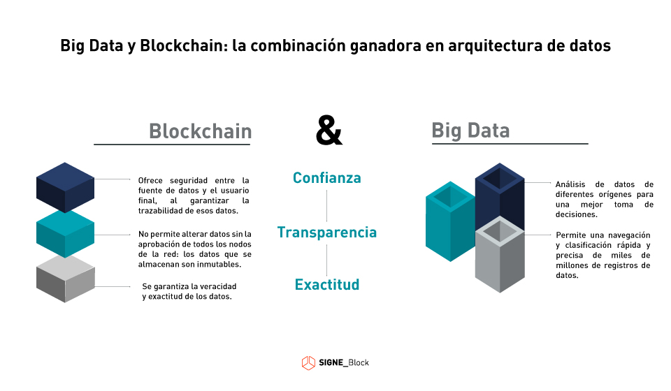 Big Data y Blockchain en la arquitectura de datos