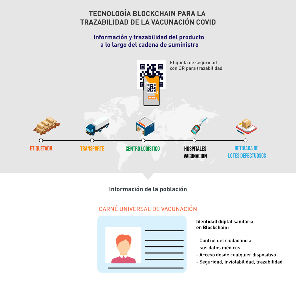 Tecnologia blockchain para la trazabilidad de la vacuna Covid19